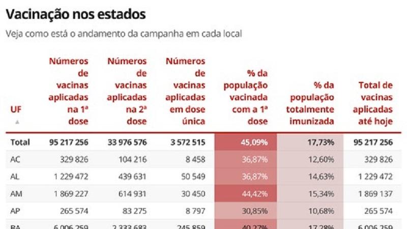 Vacinação contra a Covid-19: Brasil já imunizou 37,5 milhões de pessoas, equivalente a 17,73% da população